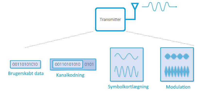 Transmitter components